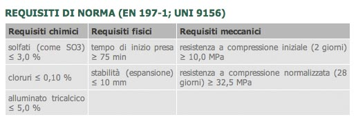 cemento_Bianco_Tabella